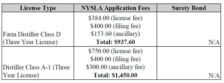 How to Obtain a New York State Farm Distillery License | Hops & Vine